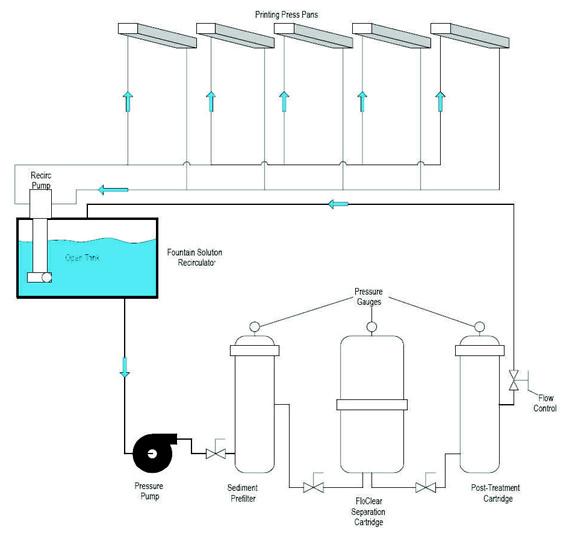 dampening solution filtration diagram